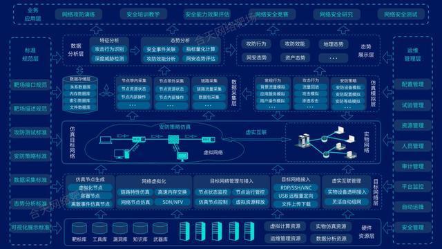 图2:合天网络靶场体系架构