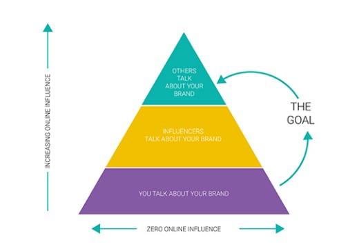 洞悉影响者营销(Influencer Marketing)的7个要点插图(1)