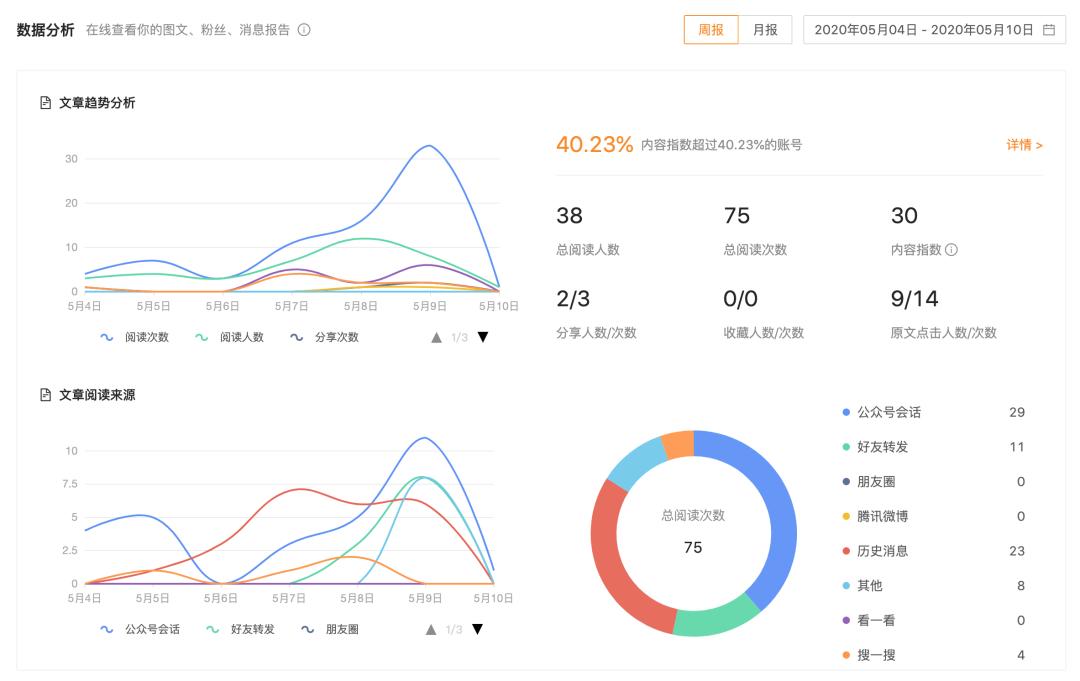 微榜:提供权威的微信公众号行业及地域榜单(二)插图