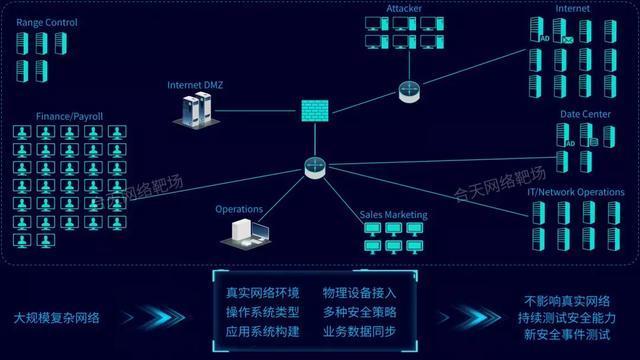 图6:信息系统安全测试