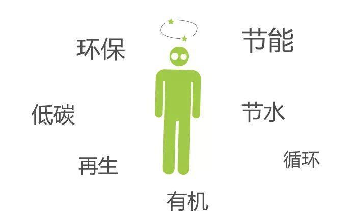 一分钟看懂绿色产品认证插图1