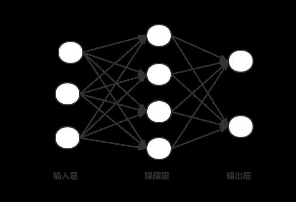 图1 神经网络结构图