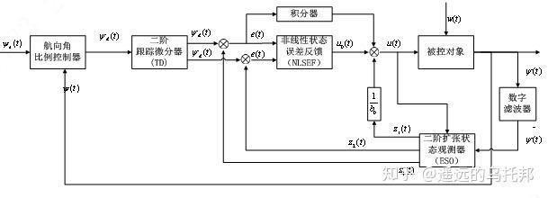 控制系统设计专题(三)——自抗扰控制算法(下)插图(35)