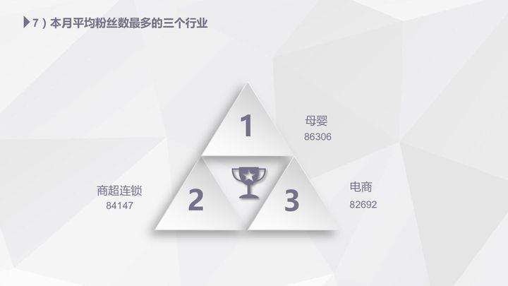 【独家】2018年4月微信公众号粉丝增长数据报告插图(5)