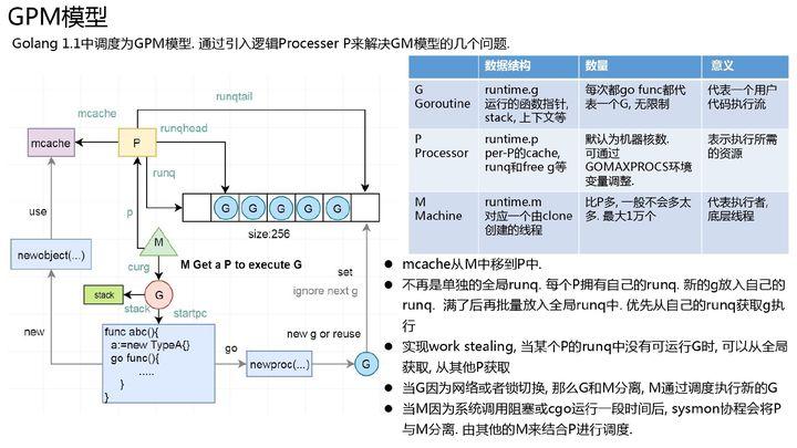 GPM模型调度过程