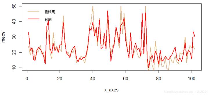 CNN(卷积神经网络)模型VS如何使用R语言的keras CNN模型拟合和预测回归数据