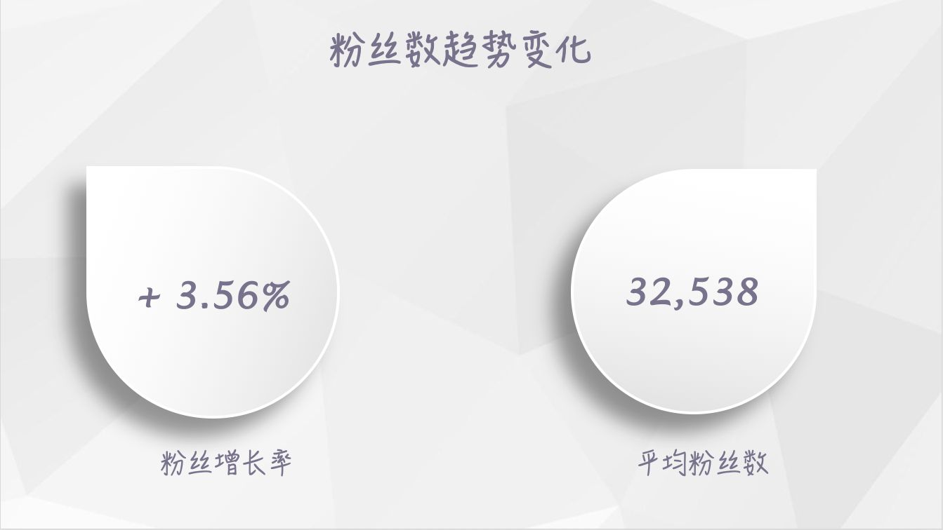 【独家】2018年11月微信公众号粉丝增长数据报告插图