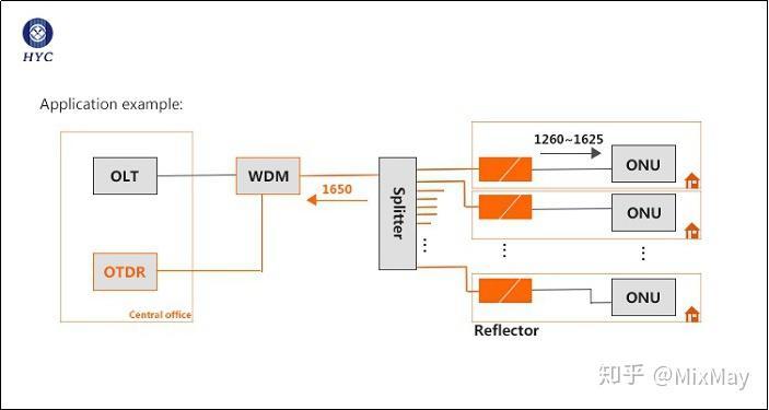 FBG光纤反射器,FTTX网络链路监控的理想光端