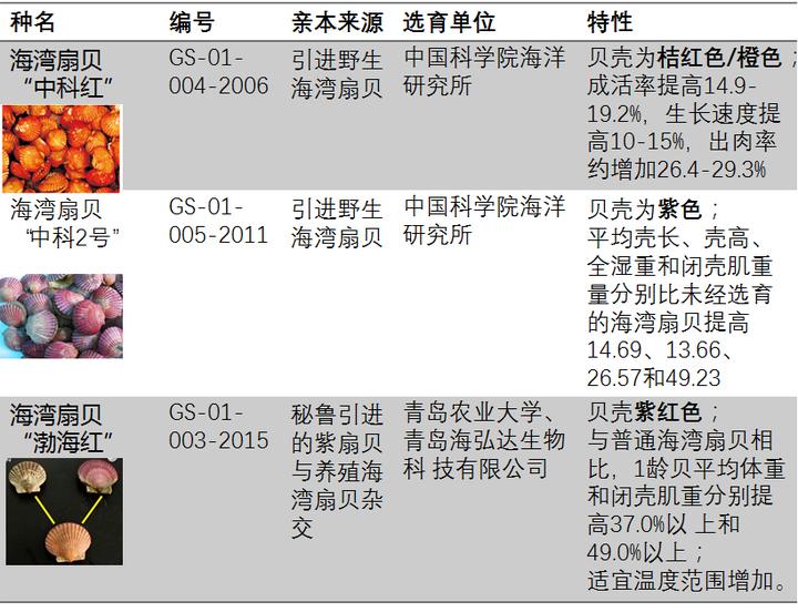 遗传连锁图谱_科学网—贝类壳色与新品种 - 韩自强的博文