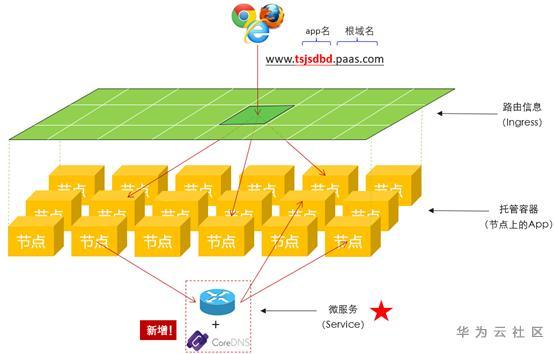 【华为云技术分享】跟唐老师学习云网络 : Kubernetes网络实现