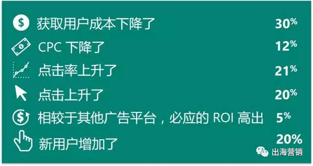 Bing(必应)