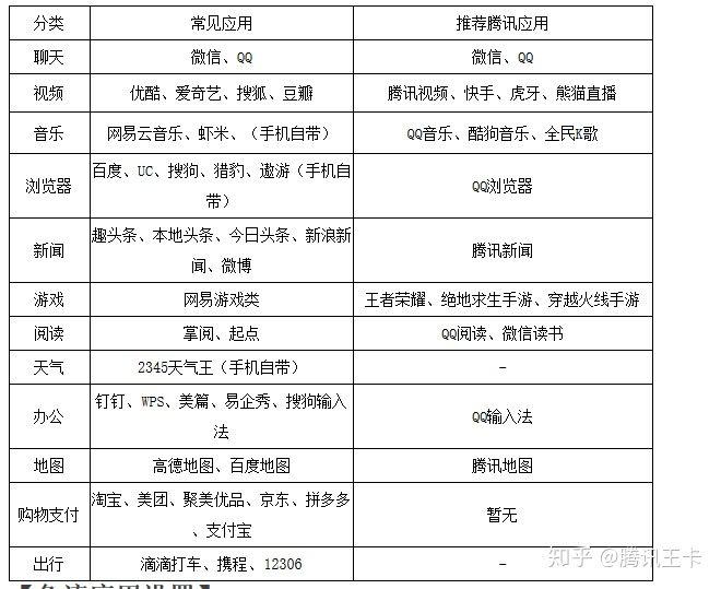 最新推荐腾讯大王卡使用手册,联通王卡套餐日常问题大全