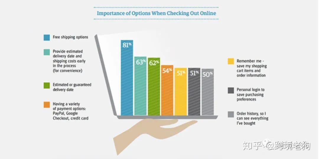 4招提升你的店铺转化率!如何提升店铺购买率,通过优化购物流程提升店铺转化率(3)