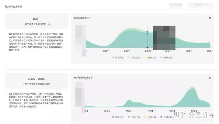 数据揭秘!微信公众号推文的最佳时间插图(5)