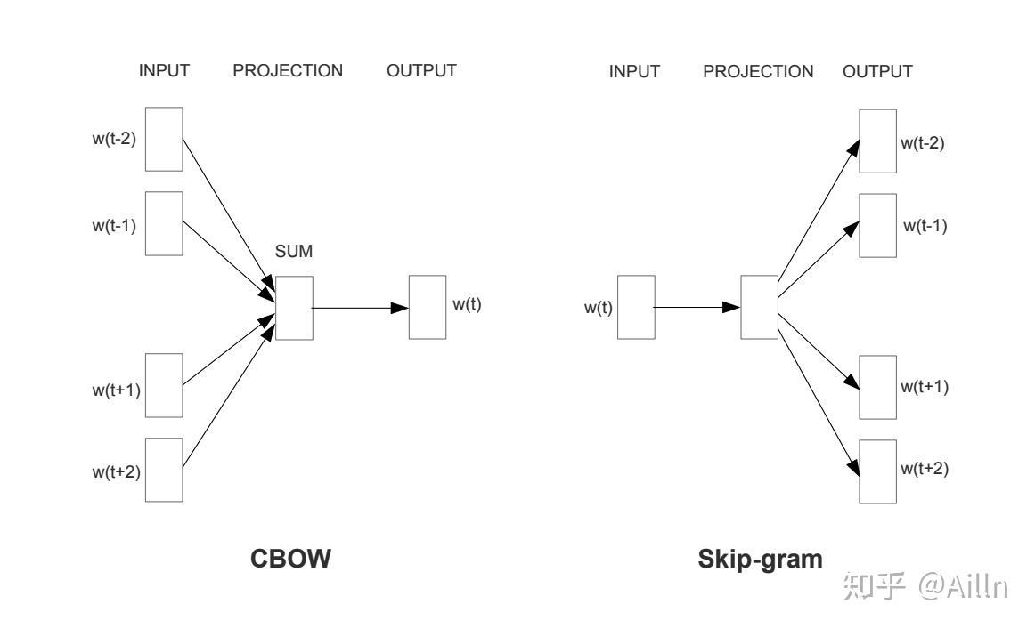 CBOW 和 SG 模型