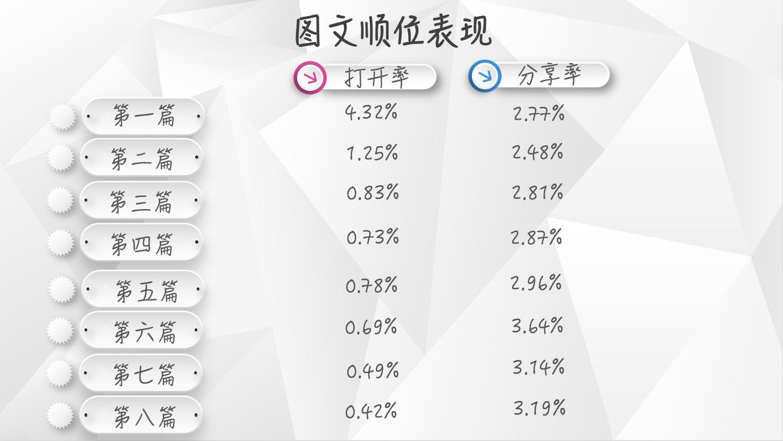 【独家】2018年第3季度微信公众号图文群发数据报告插图(3)