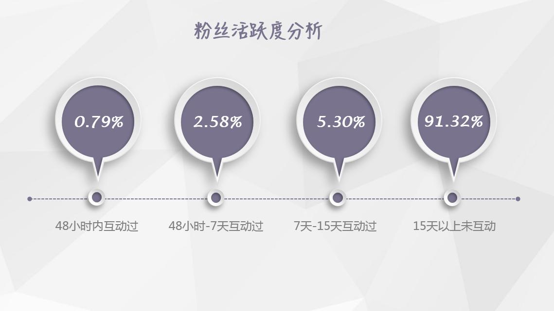【独家】2018年7月微信公众号粉丝增长数据报告插图(2)