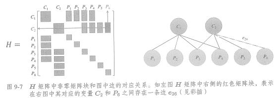 从零手写VIO——(四)基于滑动窗口算法的 VIO 系统:可观性和一致性(下)滑动窗口算法插图(14)