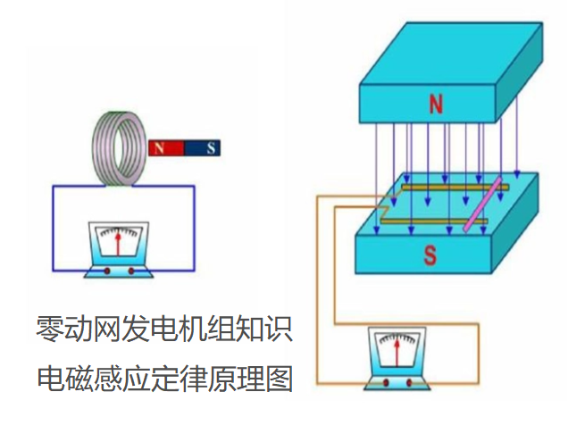 切割磁感线运动原理图-视频讲解分析柴油发电机工作原理-发电机原理模拟动画视频演示