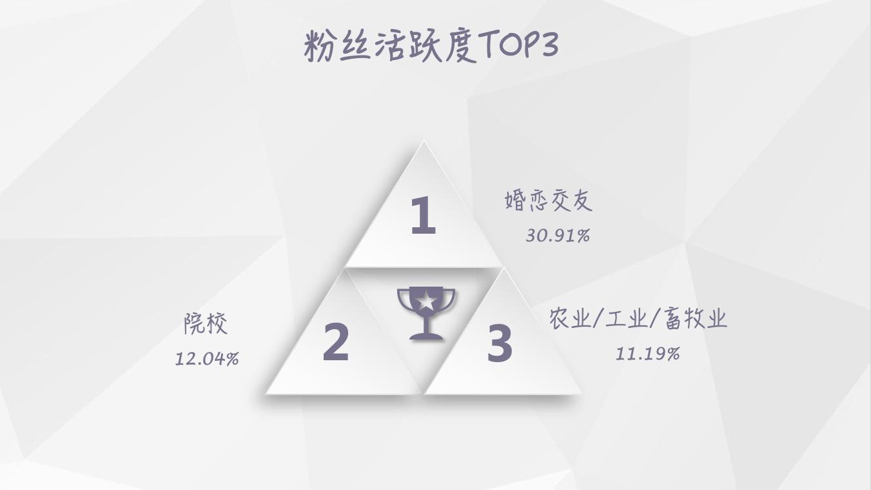 【独家】2018年10月微信公众号粉丝增长数据报告插图(4)