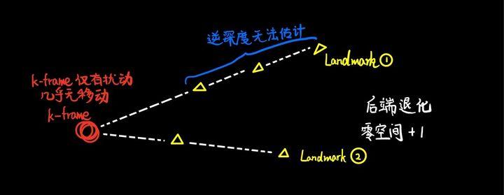 从零手写VIO——(五)视觉前端 Frontend插图(19)