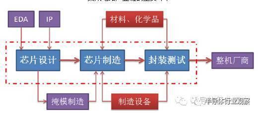 国内芯片技术交流-中国半导体在三个领域打破了国外垄断|半导体行业观察risc-v单片机中文社区(2)
