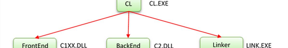 JIT编译器杂谈#1:JIT编译器的血缘(一)
