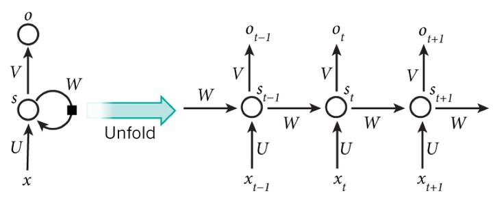 图6 RNN在时间上进行展开