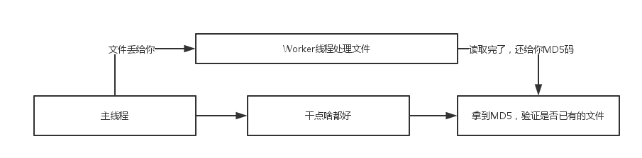 WEB WORKER配合FILE API,加速前端秒传读取MD5