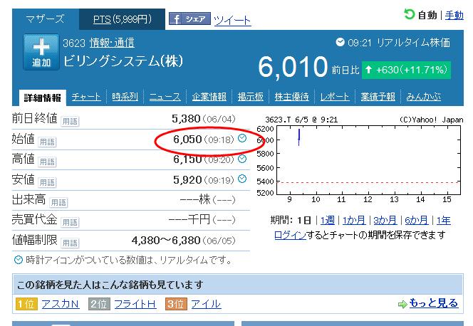 Pts 日本 通信