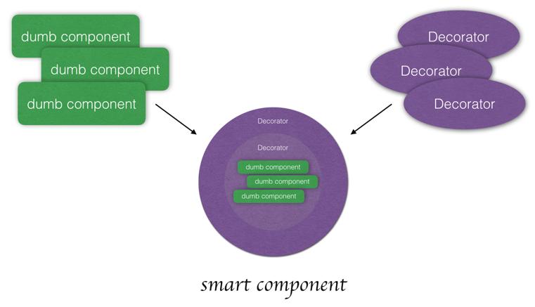 基于 Decorator 的组件扩展实践