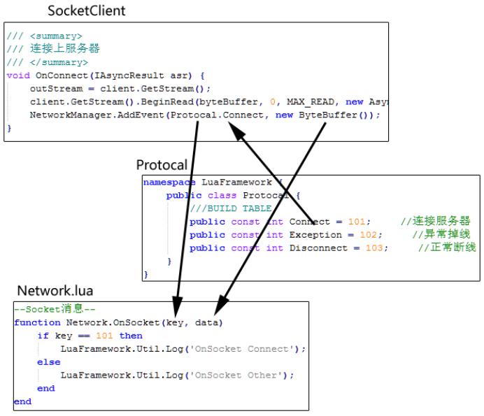 Unity3D热更新LuaFramework入门实战(6)——网络 Unity3D教程 第5张