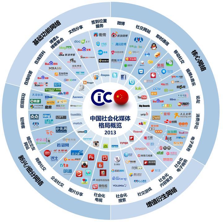 「全网营销有哪些平台」 全网营销有哪些内容?