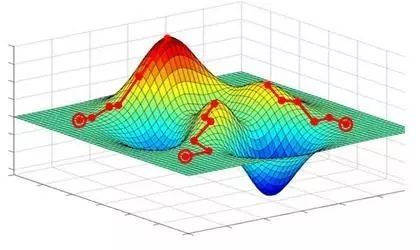 Tensorflow中learning rate decay的奇技淫巧