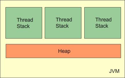 Java内存模型(JMM)总结