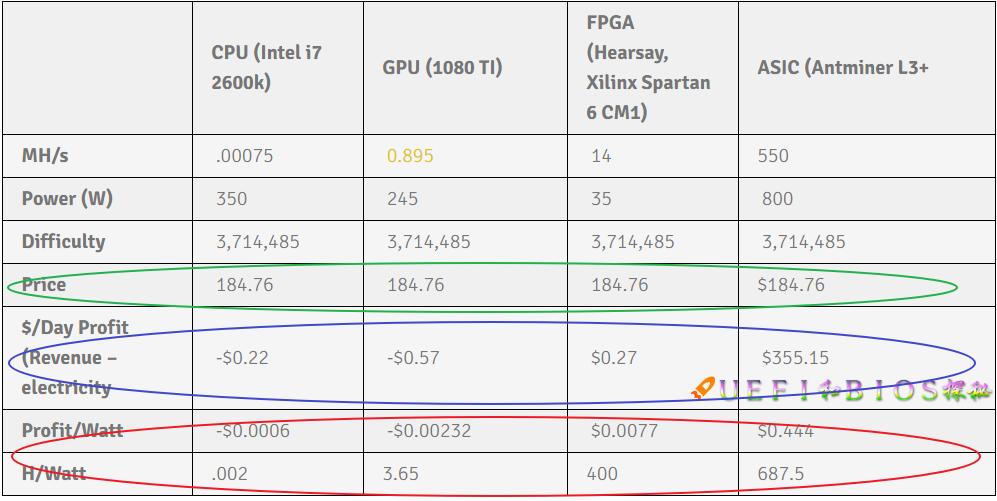 莱特币矿机scrypt_为什么越来越少人用CPU/GPU挖矿?ASIC矿机优势在哪里? - 知乎