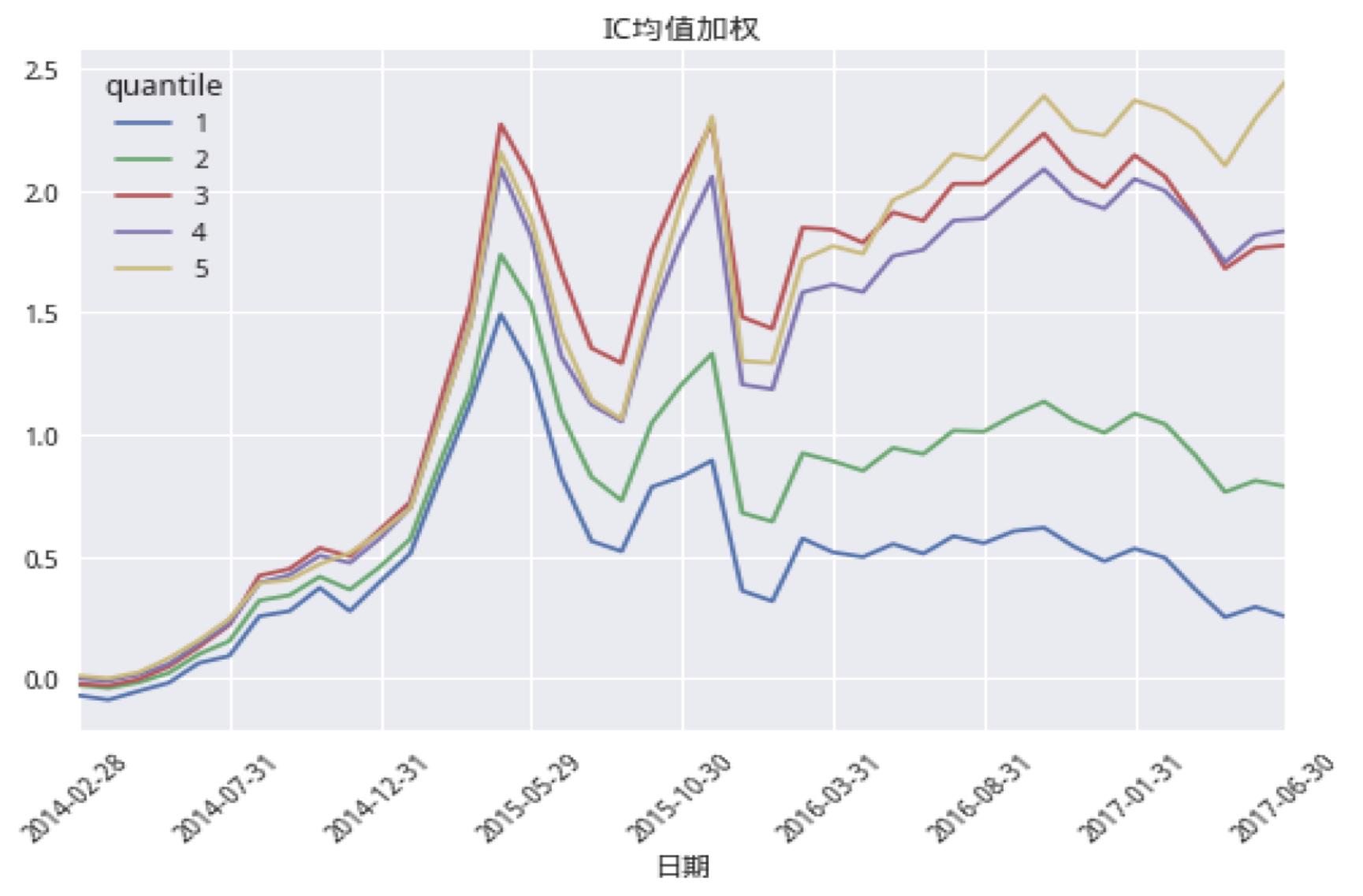 投资收益率计算_多因子权重优化方法比较 - 知乎