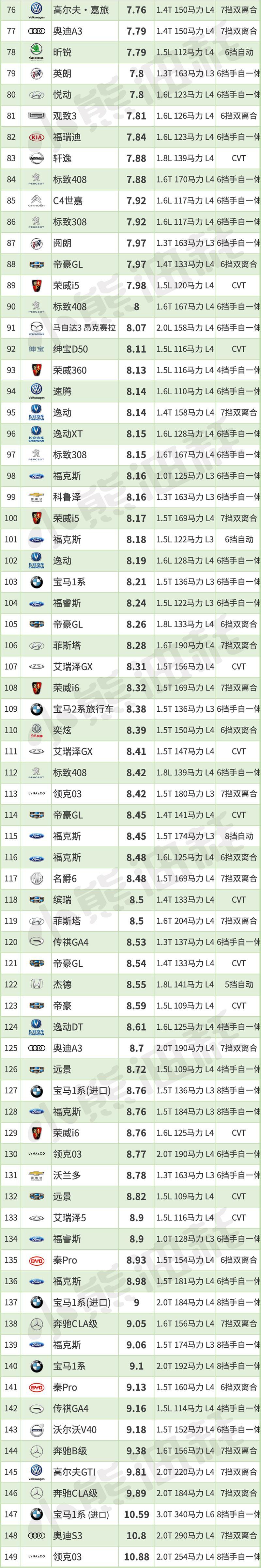 中型车排行榜_2019中国轿车油耗排行榜 - 知乎