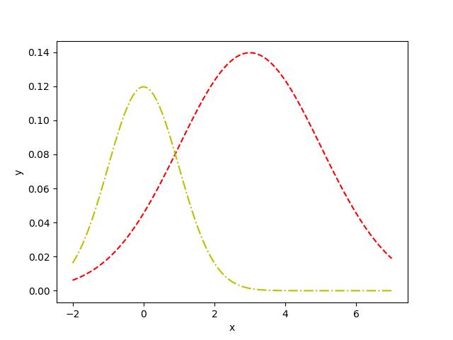 可能是最容易理解的EM算法入门文章