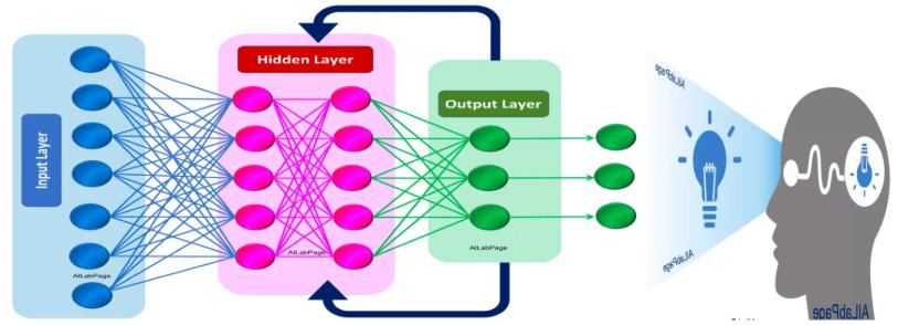 深度学习--RNN学习笔记1