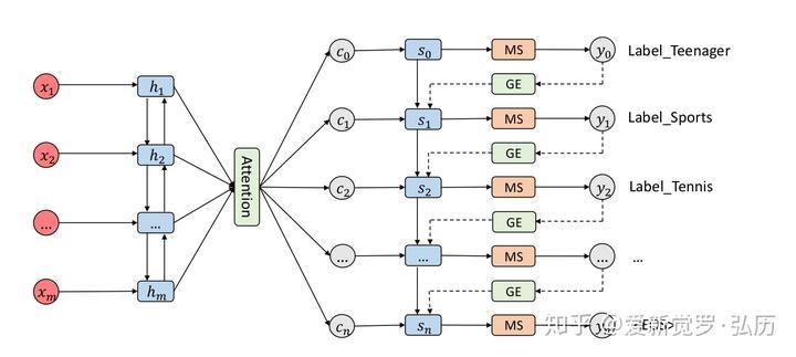 Multi-Label Classification - 知乎