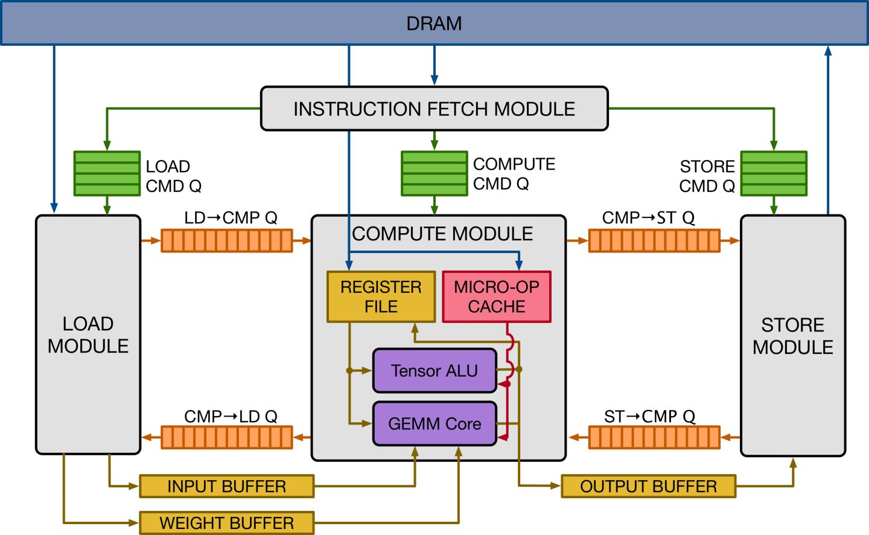 VTA: 开源AI芯片栈