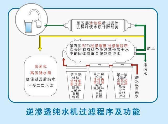 如何正确选用家用净水机(3)