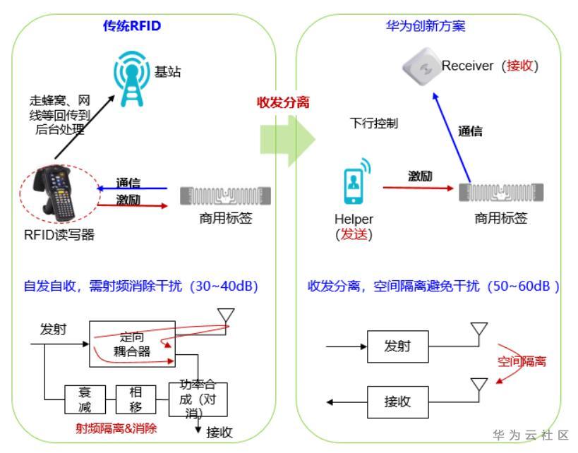 基于华为云IOT及无线RFID技术的智慧仓储解决方案最佳实践系列一