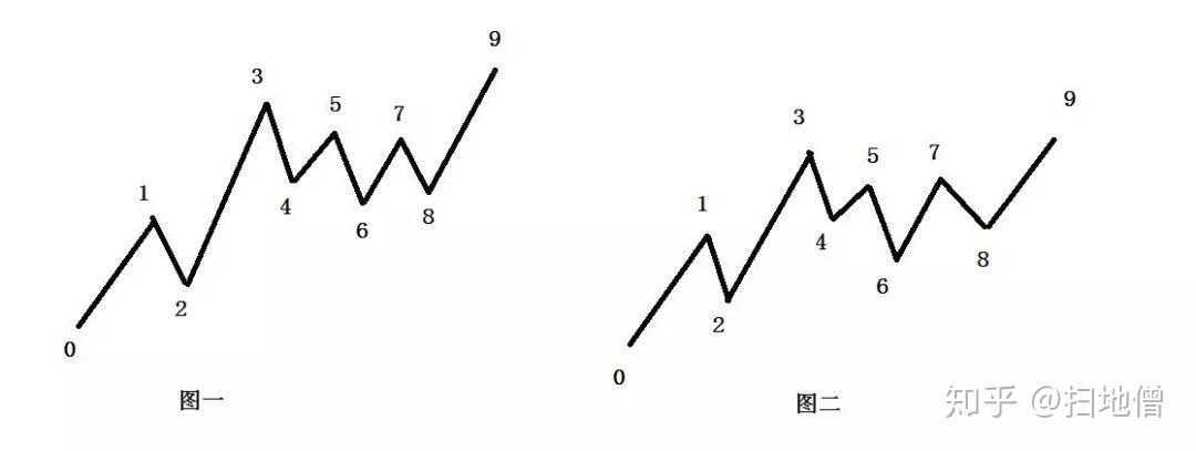 教你炒股票81:图例、更正及分型、走势类型的哲学本质