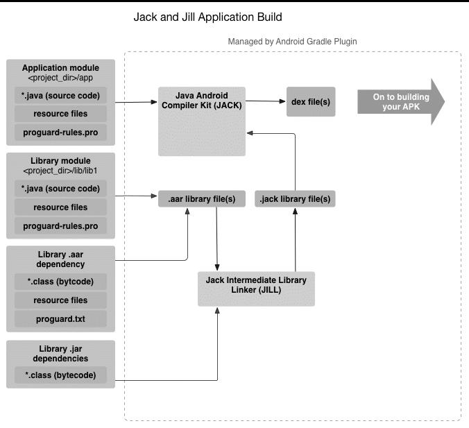 Google 又弃坑了,Jack+Jill vs. javac+dx
