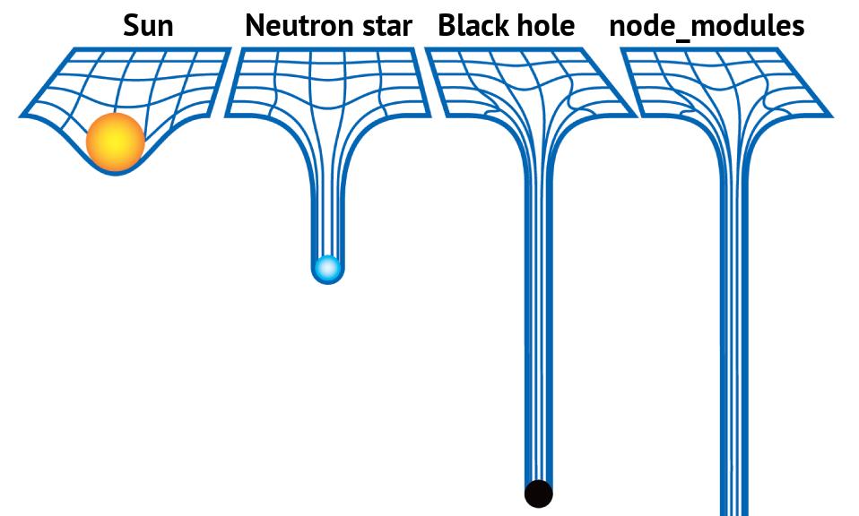 npm install 之后发生了什么?