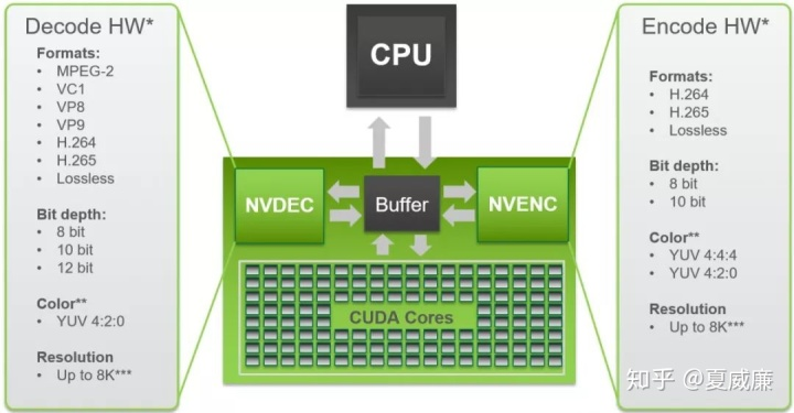 FFmpeg 硬件加速方案概览(下) - 知乎