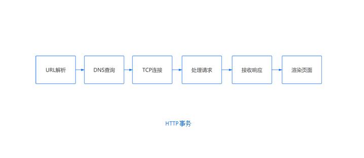 在浏览器输入 URL 回车之后发生了什么(超详细版)