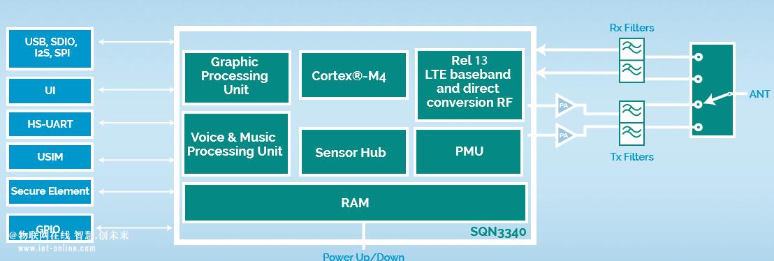 NB-IOT模组和芯片资料整理收藏夹